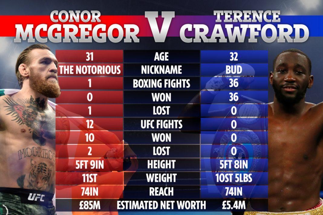 So sánh giữaMcGregor vàCrawford. Ảnh The Sun.