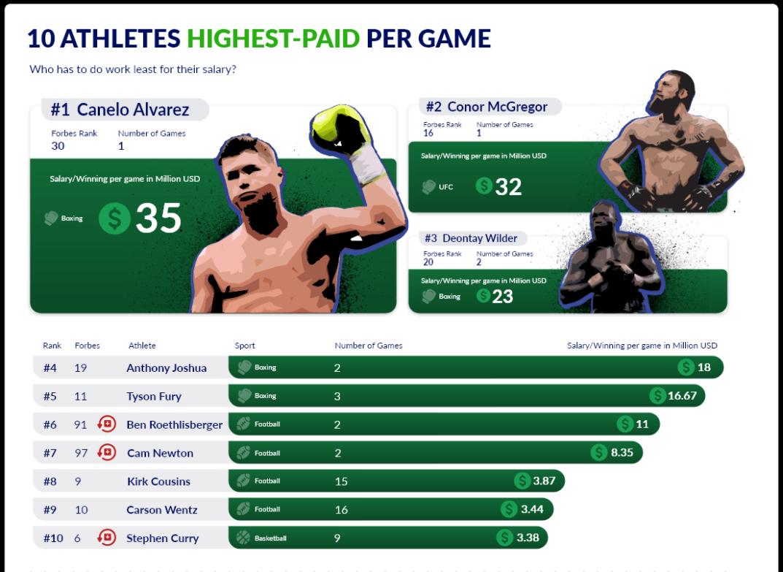 Danh sách 10 vận động viên kiếm tiền nhiều nhất từ mỗi lần thi đấu.