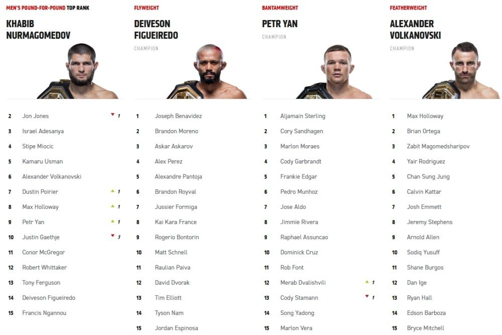 Khabib Nurmagomedov vượt qua Jon Jones trên bảng xếp hạng pound-for-pound của UFC.