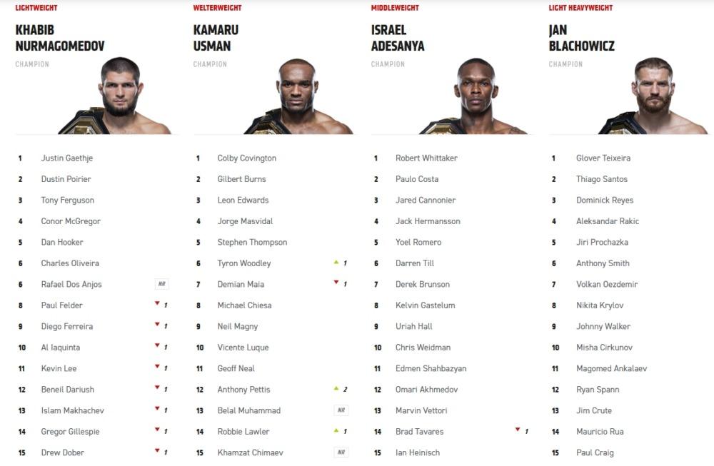Khamzat Chimaev được UFC xếp hạng chỉ sau 1 cuộc chiến ở hạng cân bán trung (welterweight). Ảnh chụp màn hình.